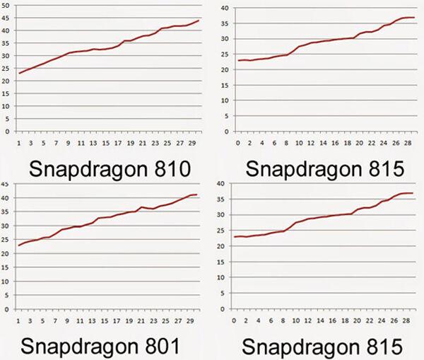 Prosesor Snapdragon 815 Akan Lebih Dingin Dari Snapdragon 810 Dan 801 2