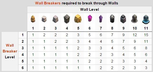 Strategi Membangun Wall 3