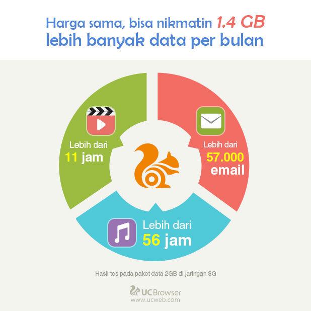 Uc Browser Hemat Kuota 90 2