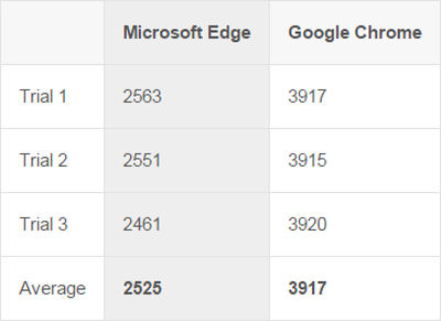 Futuremark Peacekeeper microsoft edge vs google chrome 1