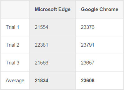 V8 Benchmark Suite microsoft edge vs google chrome 1