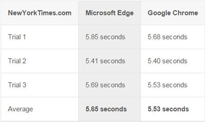 real test speed microsoft edge vs google chrome 2