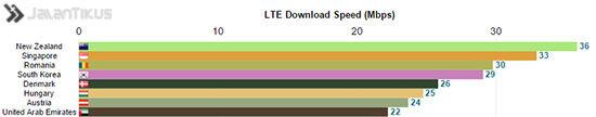 internet 4g tercepat