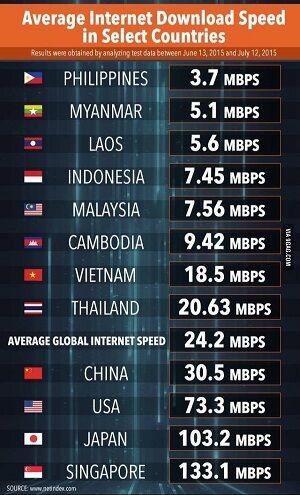 foto-kecepatan-puncak-internet-indonesia-peringkat-ke-6-dunia-3