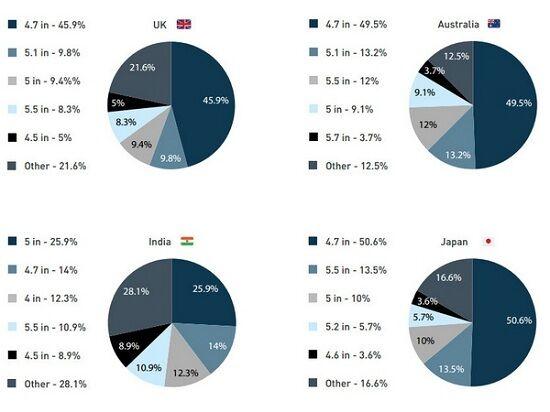 Hasil Survei Ukuran Layar Terfavorit