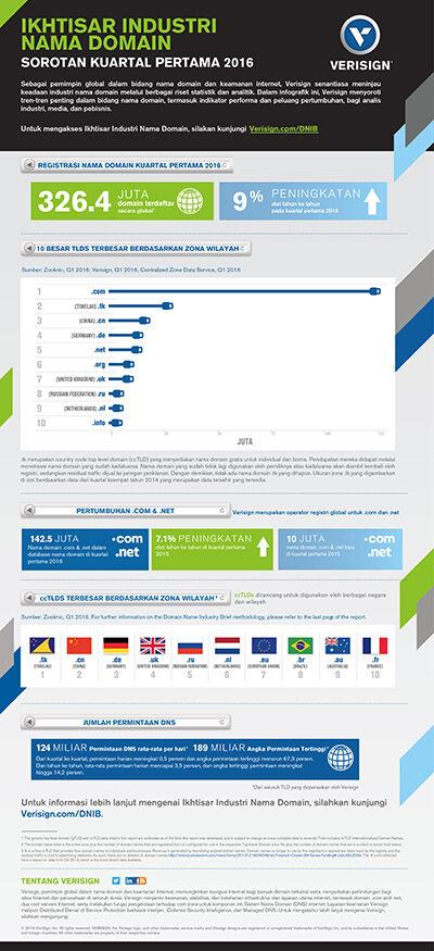 Infografik Verisign Dnib Q1 2016 Resize