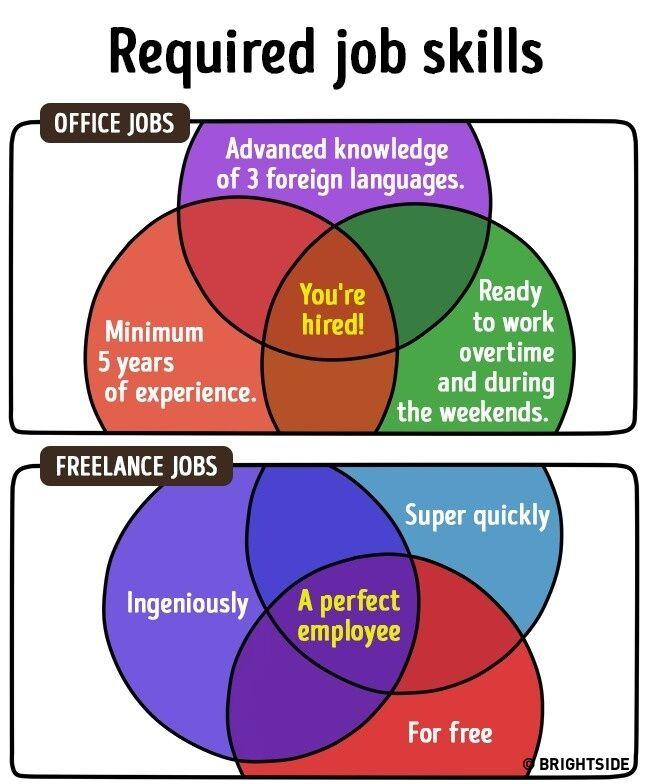 Perbedaan Freelance Dan Pekerja Kantoran 12