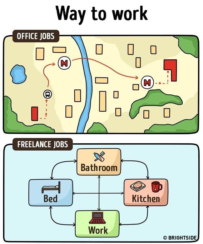 Perbedaan Freelance Dan Pekerja Kantoran 3