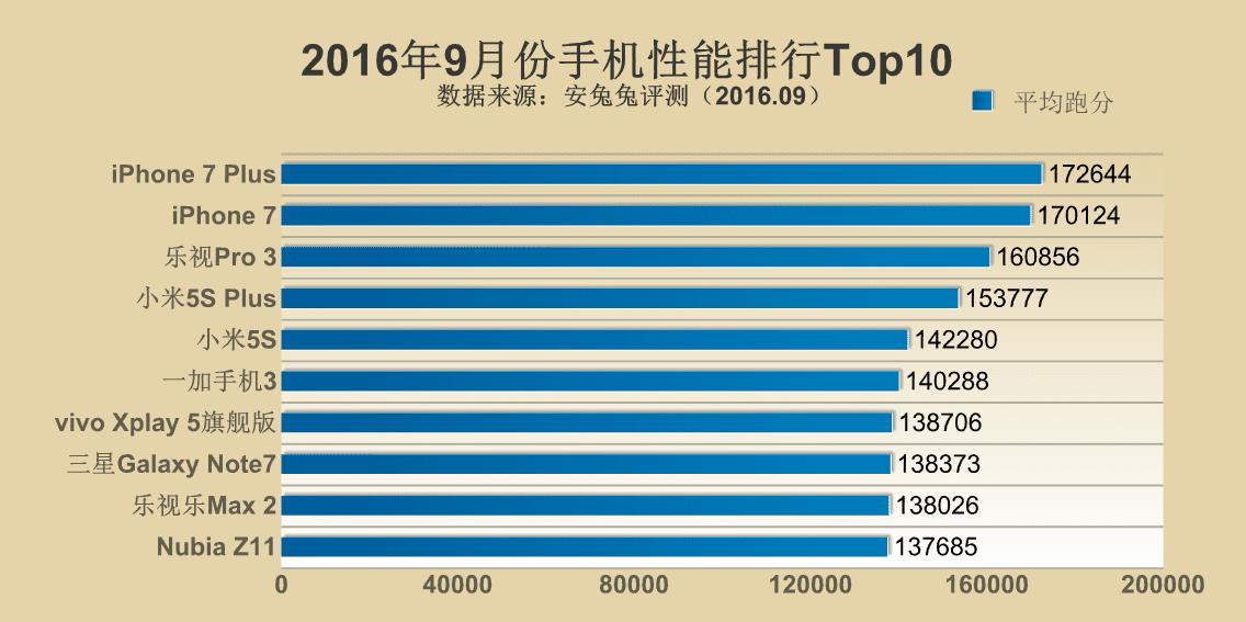 Antutu Top 10 September 2016