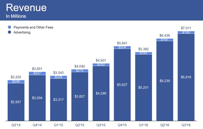 Pendapatan Facebook 3