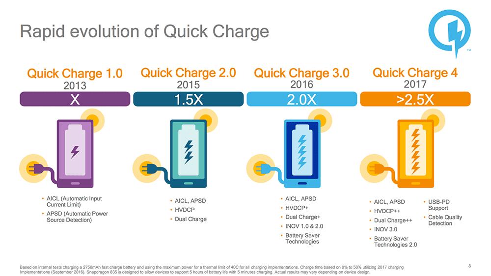 Teknologi Quick Charge 4 1