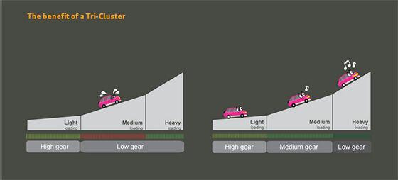 Tri Cluster