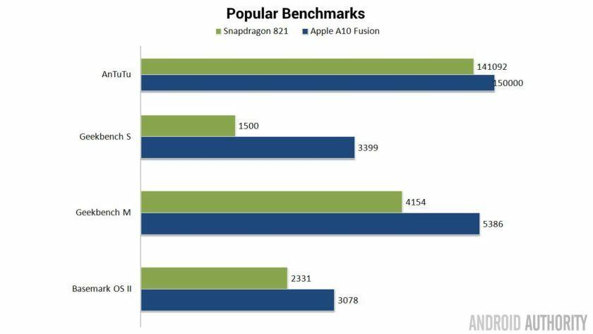 Benchmark Snapdragon 821 Vs A10