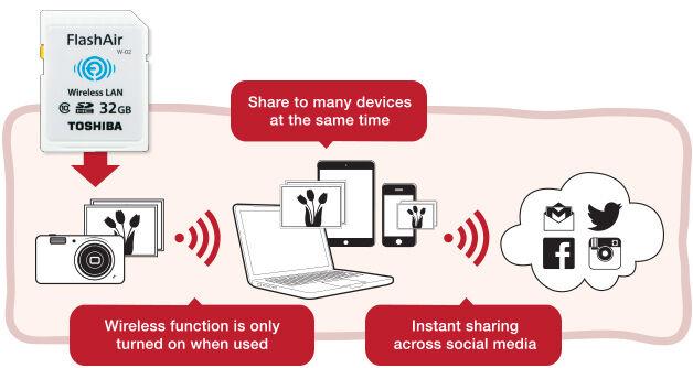 Toshiba FlashAir, memory card Canggih dengan Fitur Wi-Fi