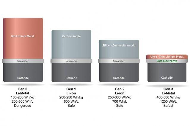 Baterai Lithium-Metal