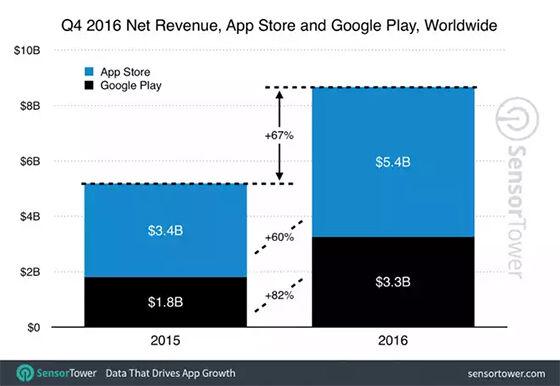 Pendapatan App Store Vs Play Store