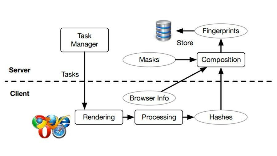 Cross Browser Fingerprinting 1