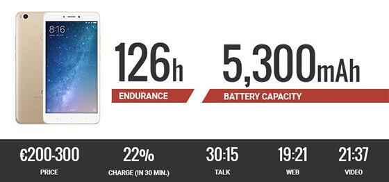 Mi 2 Max Smartphone Daya Tahan Baterai Terbaik 2017