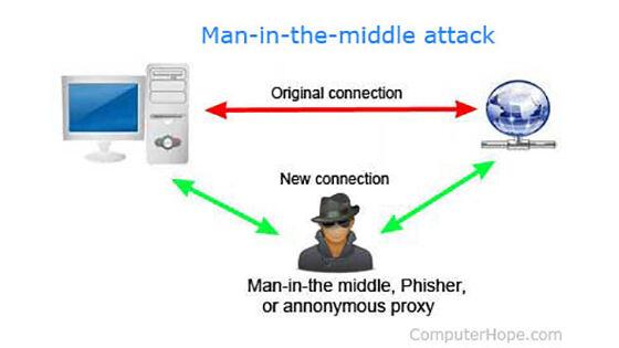 Teknik Hacking Berbahaya Mitm