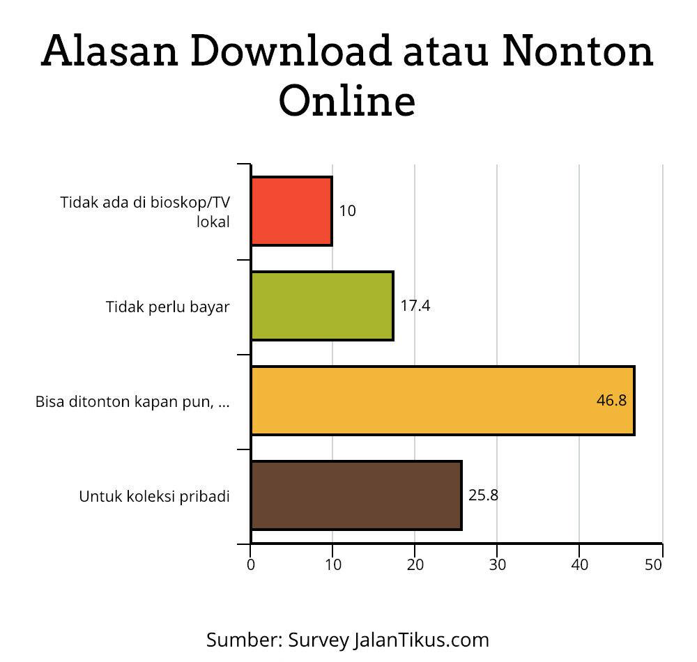 Alasan Download Atau Nonton Online Survey Jalantikus B4994