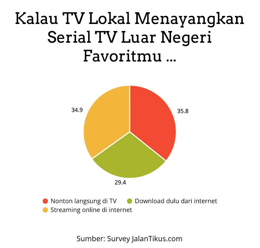 Serial Tv Luar Negeri Di Tv Lokal 54ea7