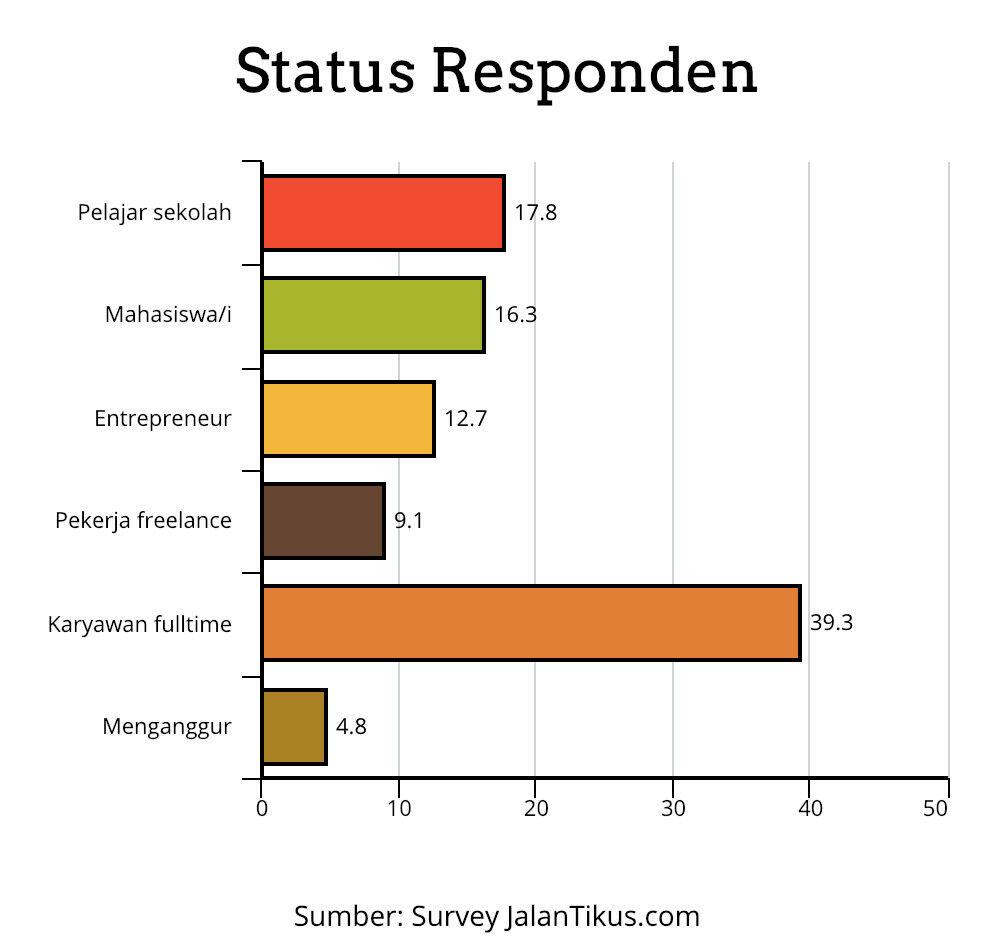 Status Responden Survey Jalantikus 2991d