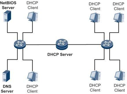 DHCP Adalah 2 9e06c