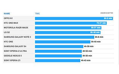 Daftar Smartphon %20Android Dengan Baterai Paling Tahan Lama 1
