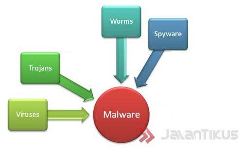 Perbedaan Malware Malware