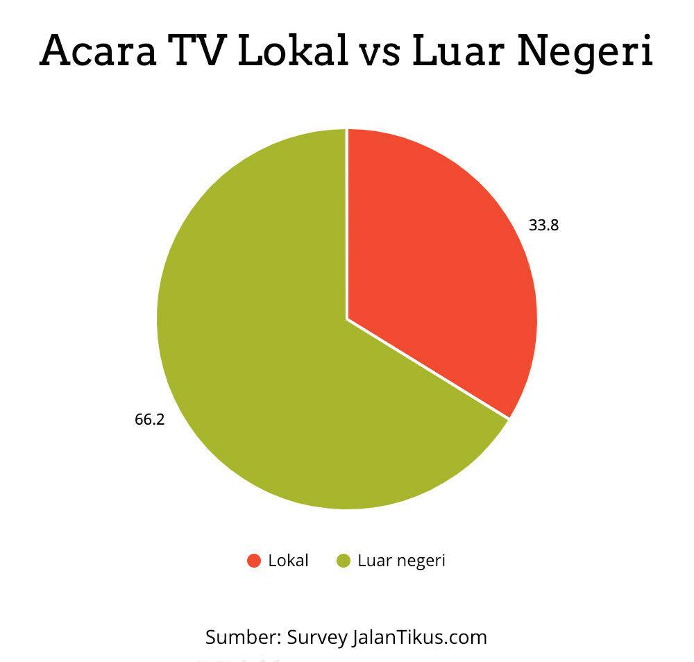 acara tv lokal vs luar negeri