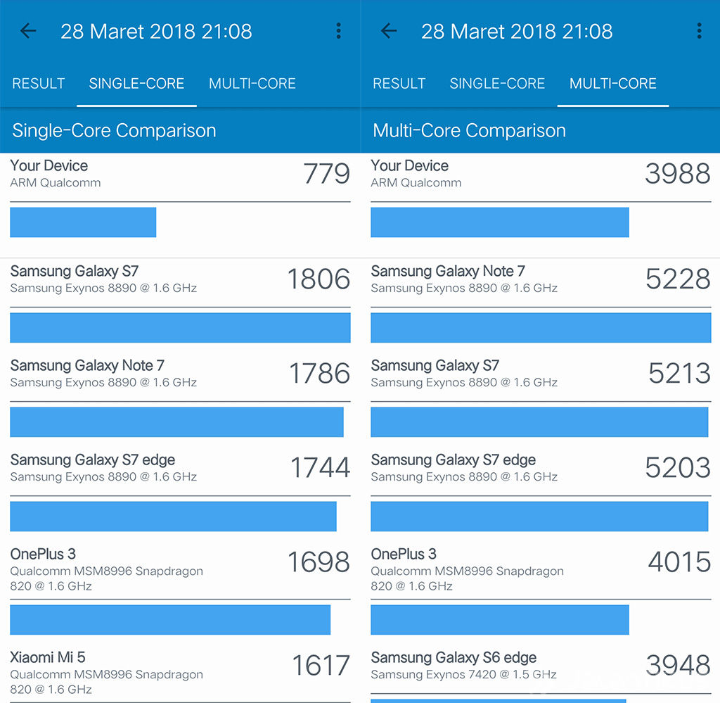 Skor Geekbench Vivo V9