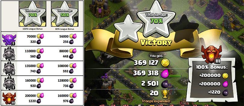 Bocoran Update COC Part 3: Loot Lebih Besar dan Ada Bonus Trophy