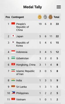 5 Fitur Informatif Aplikasi Asian Para Games 2018 2 031e8