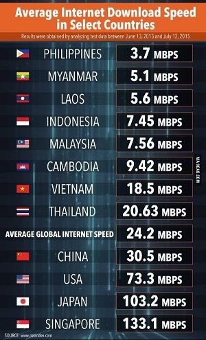Foto Kecepatan Puncak Internet Indonesia Peringkat Ke 6 Dunia 3