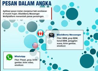5 Aplikasi Chatting Terbesar Di Dunia 1