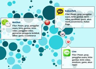 5 Aplikasi Chatting Terbesar Di Dunia 2