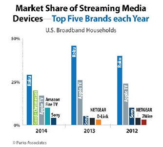 Apple Tv Menjadi Perangkat Streaming Terpopuler Ketiga Di Dunia Data