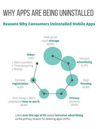 Alasan Mengapa User Meng Uninstall Aplikasi
