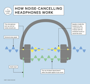 060716 NoiseCancellingHeadphones Explainer Graphic Custom F8df3