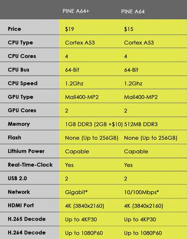Komputer Mini Canggih 64 Bit 200 Ribuan
