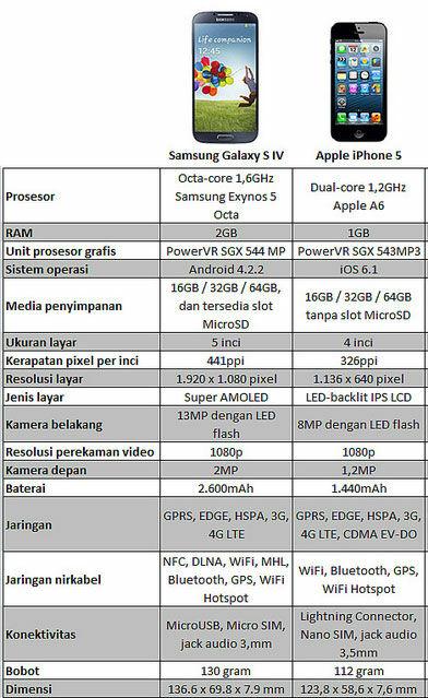 Perbandingan Samsung Galaxy S4 Dan Apple Iphone 5
