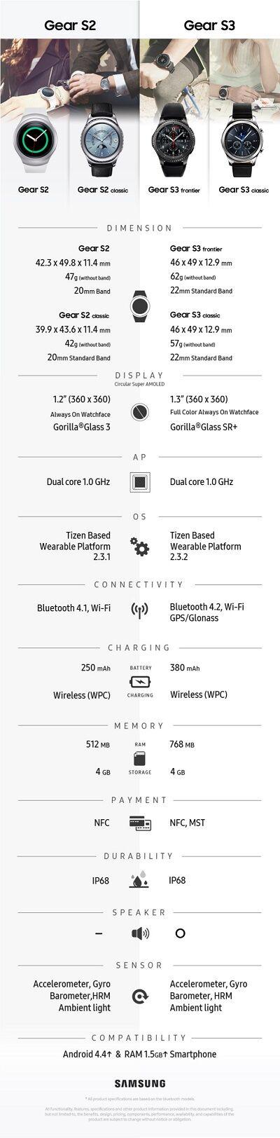 Spesifikasi Samsung Gear S3
