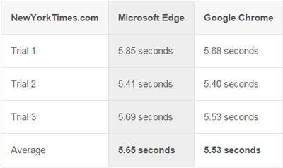 Microsoft Edge Vs Google Chrome 7