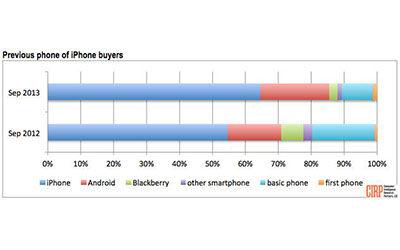 Banyak Pengguna Android Beralih Ke Apple Tahun Ini 1
