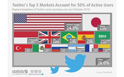 Pengguna Aktif Twitter Di Indonesia Terbanyak Ketiga Di Dunia 1