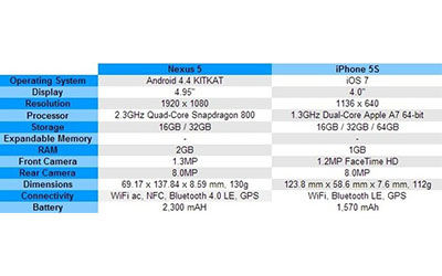 Perbandingan Spesifikasi Nexus 5 Dan IPhone 5s