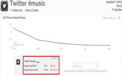 Apakah Music App Dari Twitter Akan Dihapus