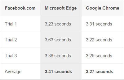 Microsoft Edge Vs Google Chrome 8