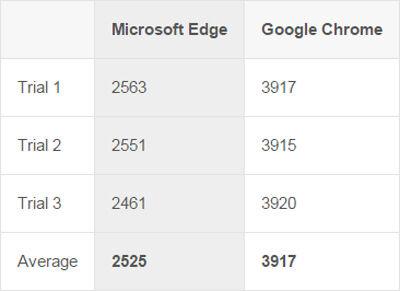 Microsoft Edge Vs Google Chrome 1