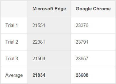 Microsoft Edge Vs Google Chrome 5